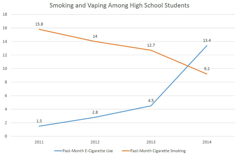 Vaping statistics for teenage electronic cigarette users